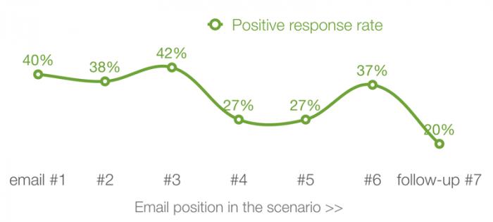 positive response rates