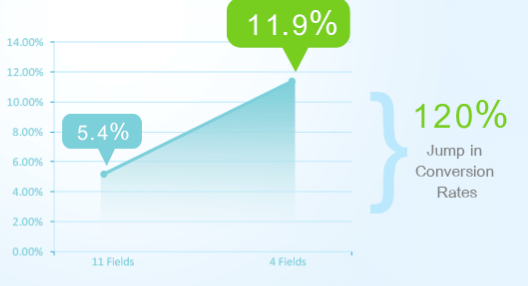 conversions rise dramatically when forms are shorter
