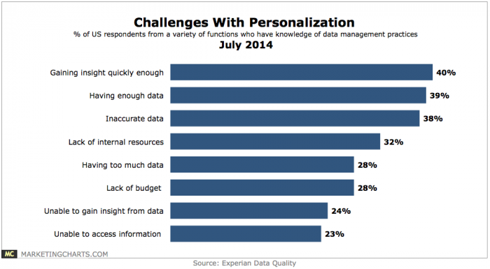 There are numerous challenges with personalization