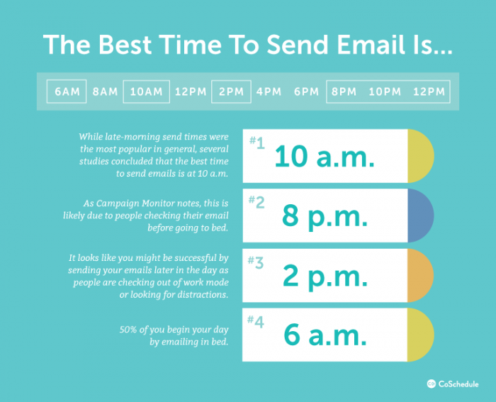 Best time to send emails
