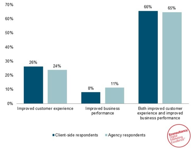 And personalization not only improves customer experience, but it also increases overall business performance.