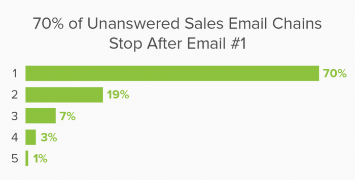 70 percent of sales emails don't go past the first attempt.