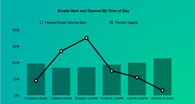 Customer.io found that emails got more opens later in the day.
