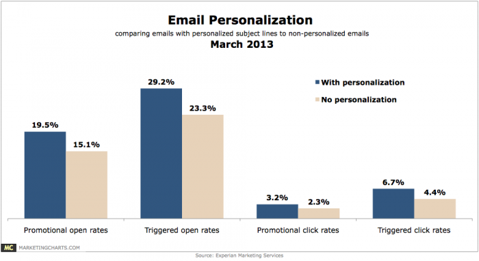 Personalized emails get far more opens (and clicks) than emails that are not personalized.