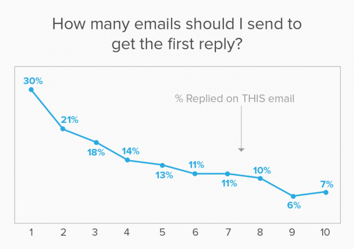 How many emails should you send before getting the final reply