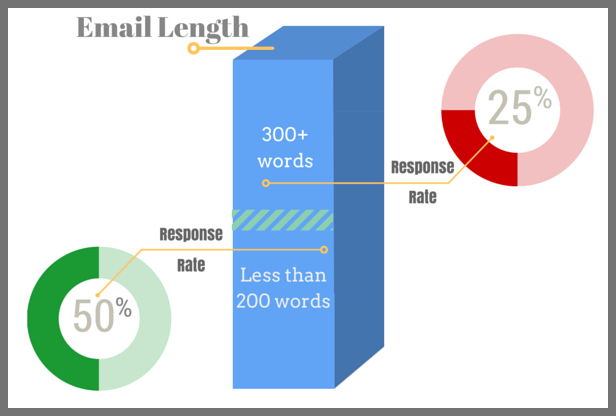 One study found a direct correlation between the length of the email and the response rate.