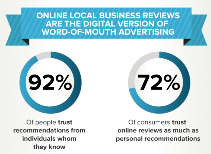92% of people trust recommendations from people they know.