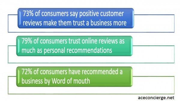 73% of consumers say positive reviews build their trust in a business, 79% trust online reviews, and 72% have recommended a business by word of mouth.