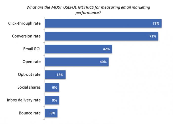 Email metrics that matter