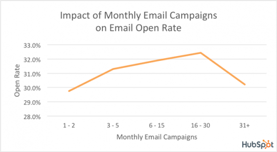 Hubspot research on email open rate