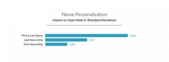 Personalization open rate