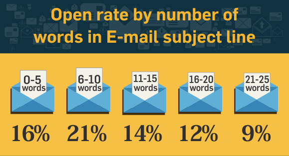 email open rate by length